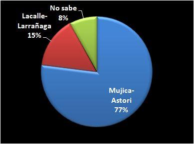 Abrumador: el 77% de los uruguayos ya considera ganadora a la fórmula de la izquierda