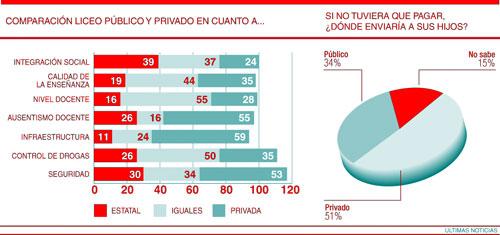 Más de la mitad de los uruguayos prefiere la educación privada